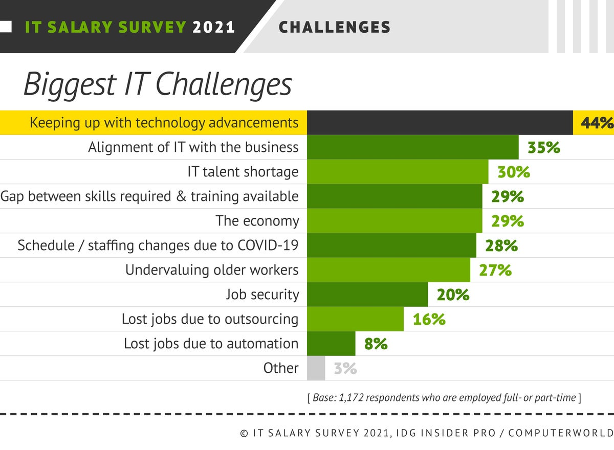 Insider Pro | Computerworld  >  IT Salary Survey 2021  >  Satisfaction: Challenges
