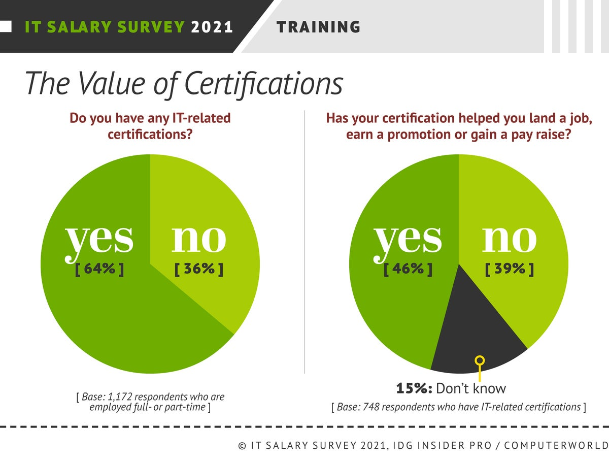 Insider Pro | Computerworld  >  IT Salary Survey 2021  >  The Value of Certifications