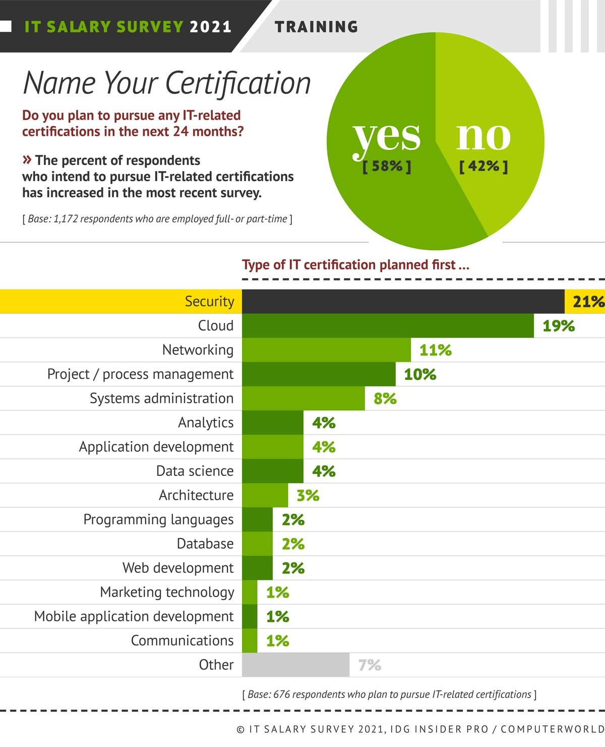 Insider Pro | Computerworld  >  IT Salary Survey 2021  >  Pursuit of Certifications