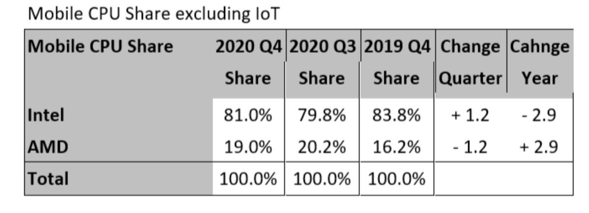 overall mobile x86 share 2020 mercury research large