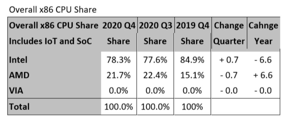 کل x86 سهم 2020 تحقیق جیوه بزرگ است