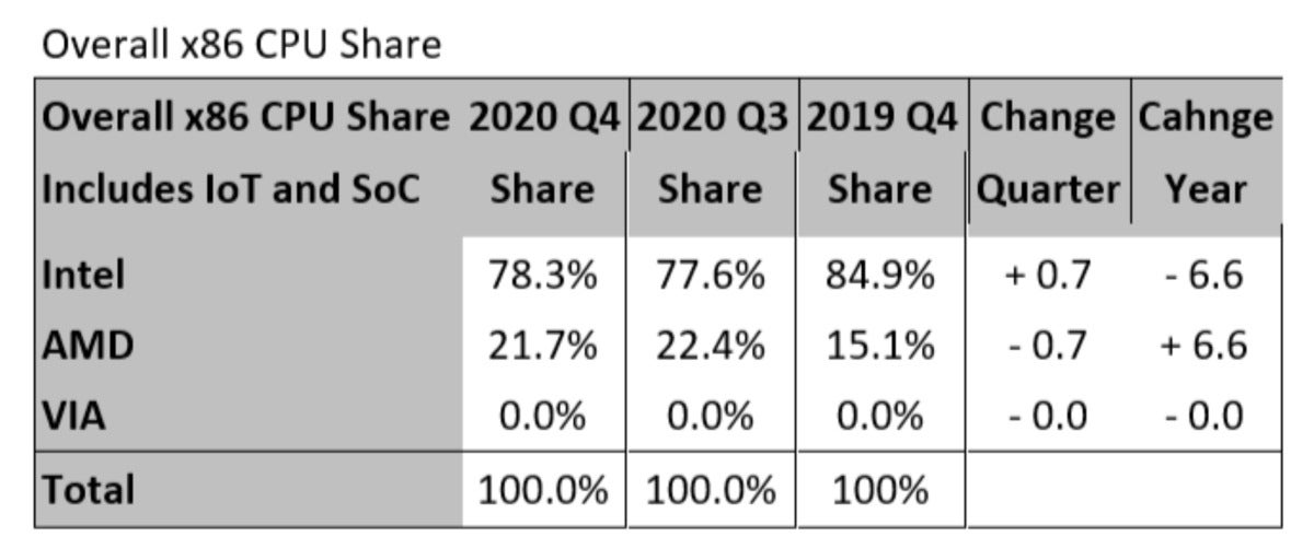overall x86 share 2020 mercury research large