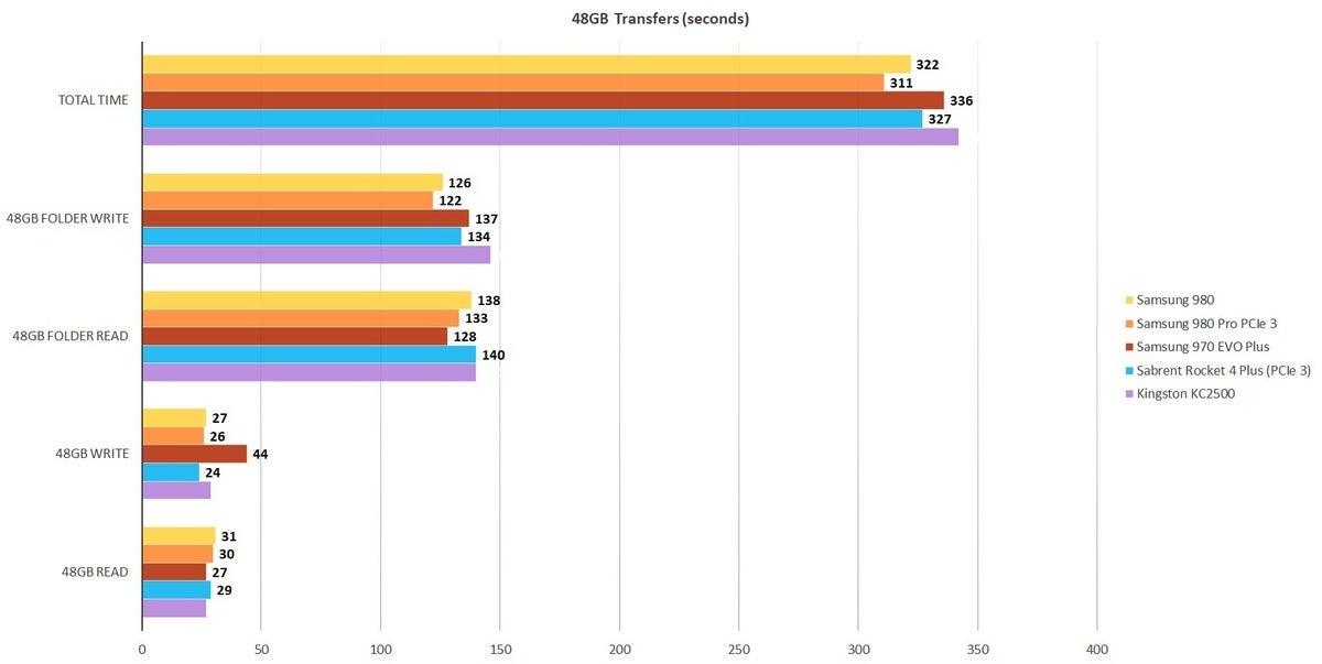 samsung 980 48gb transfers