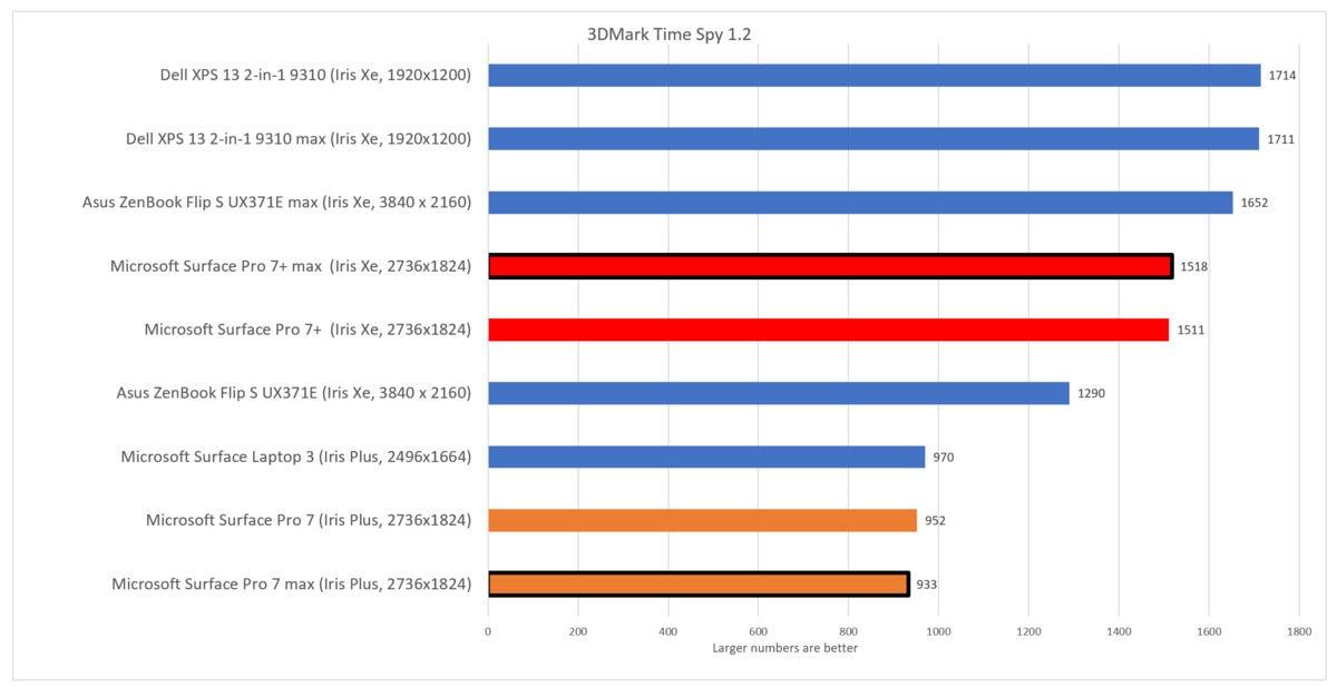 Microsoft Surface Pro 7+ time spy