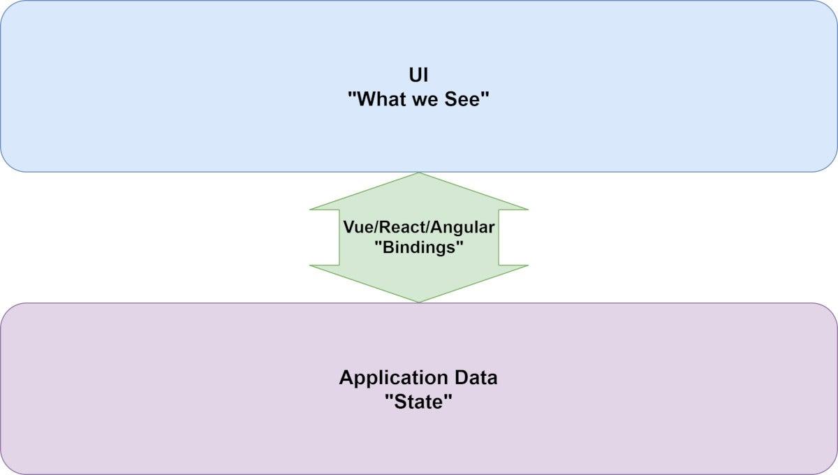 web ui data binding sm