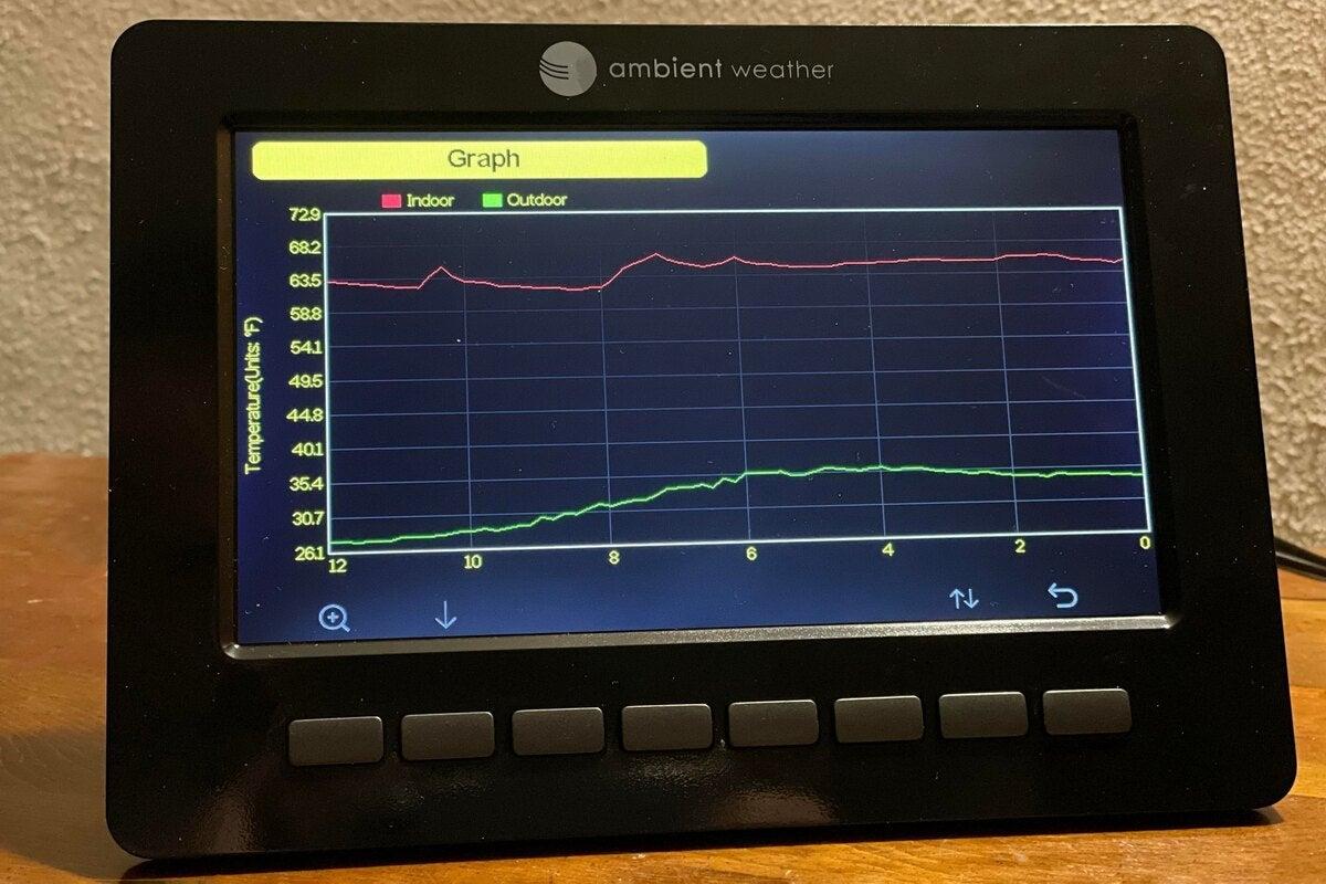 نمودار دمای کنسول ws 5000