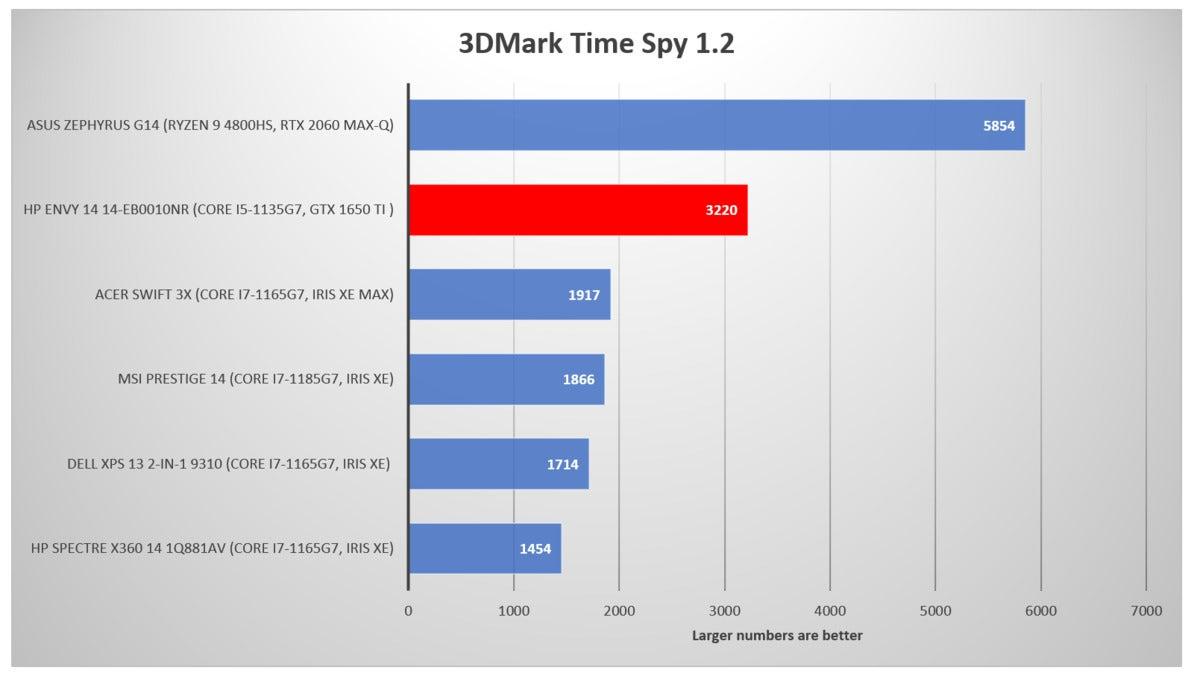 HP Envy 14 14-eb0010nr 3dmark time spy 1.2