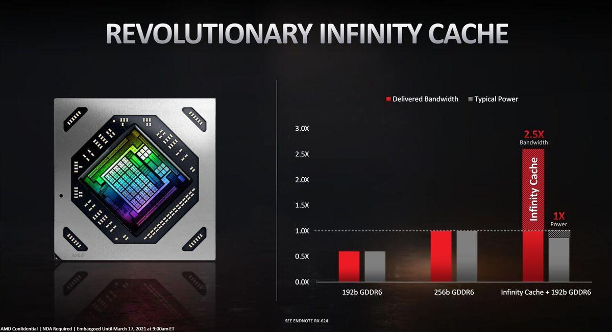 6700 xt specs infinity cache