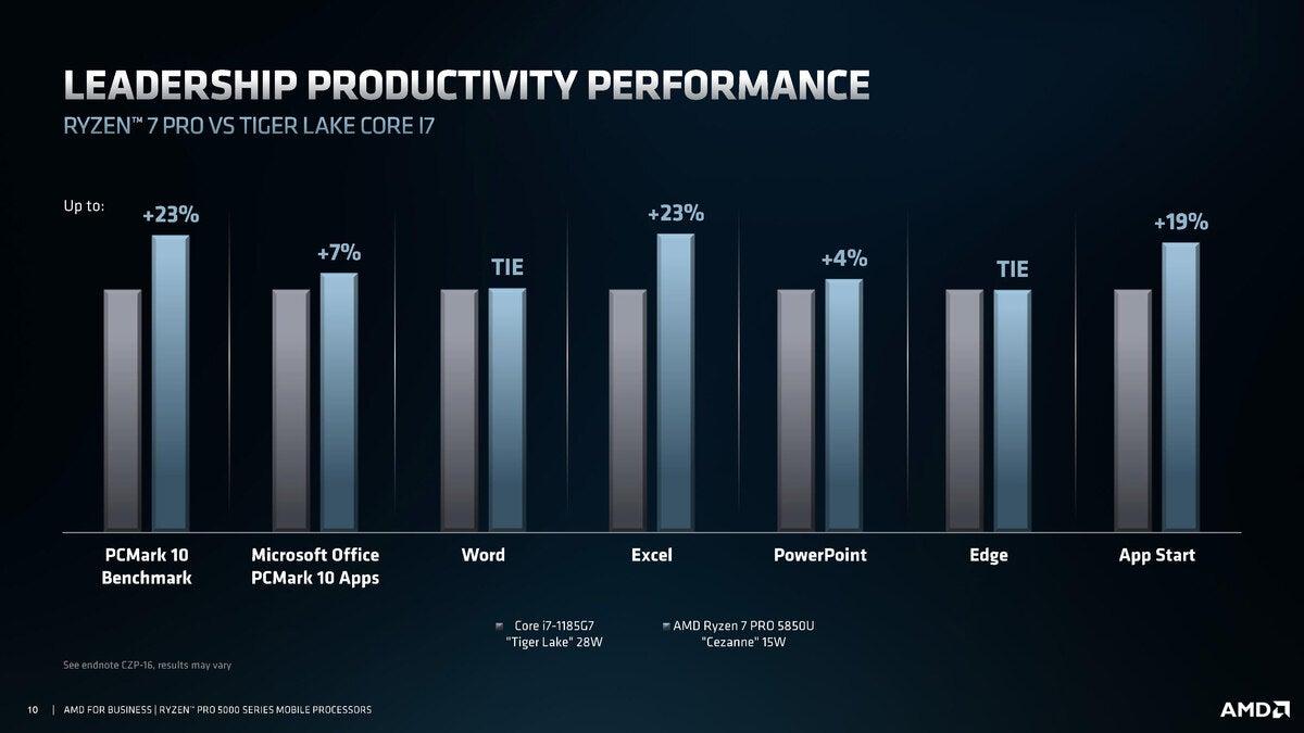 توجیهی سری AMD ryzen pro 5000 بدون آب صفحه 10
