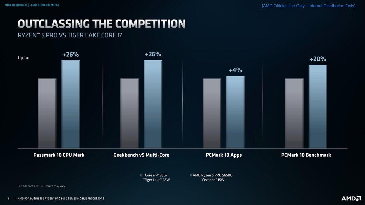 توجیهی سری AMD ryzen pro 5000 بدون آب صفحه 11