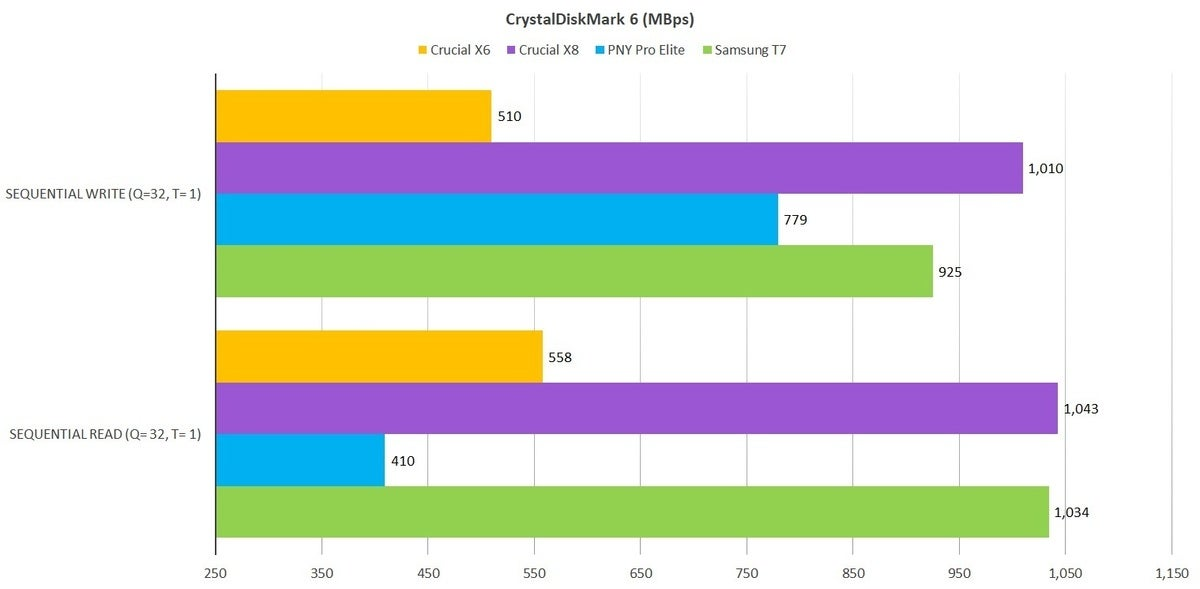 crucial x6 cdm 6b 100881530 large - Crucial X6 USB SSD review: Good price, good performance, good design