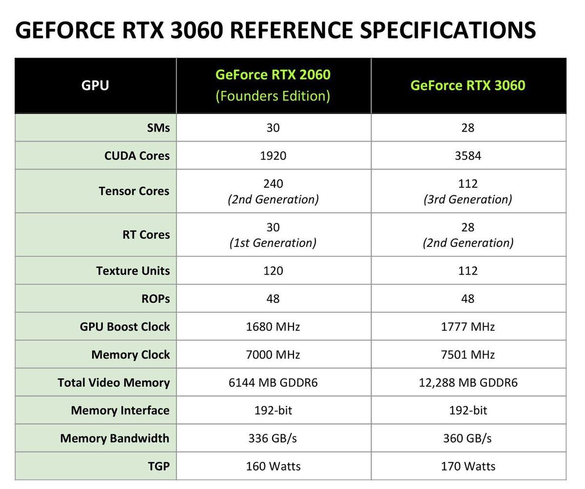 nvidia rtx 3060 reference specs