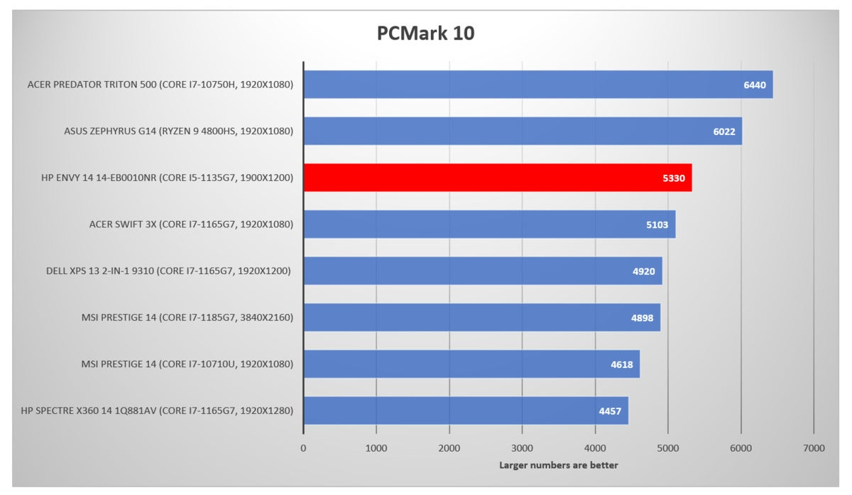 HP Envy 14 pcmark 10 edit