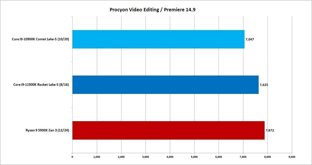 rocket lake procyon video
