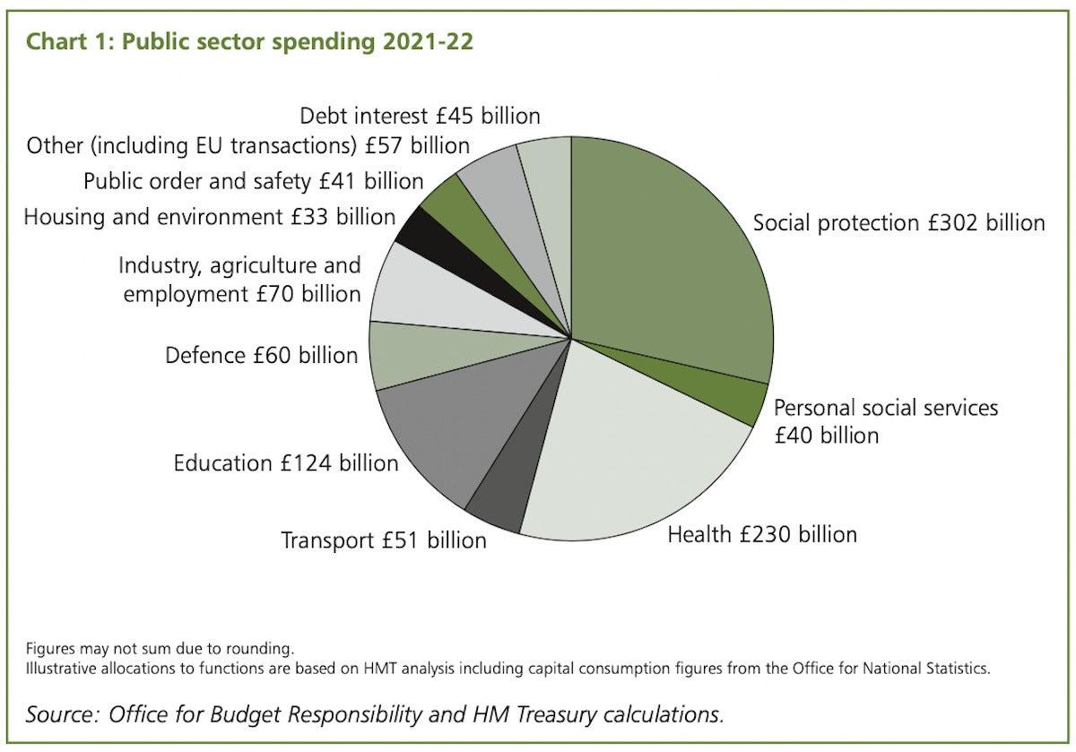UK budget expenditures
