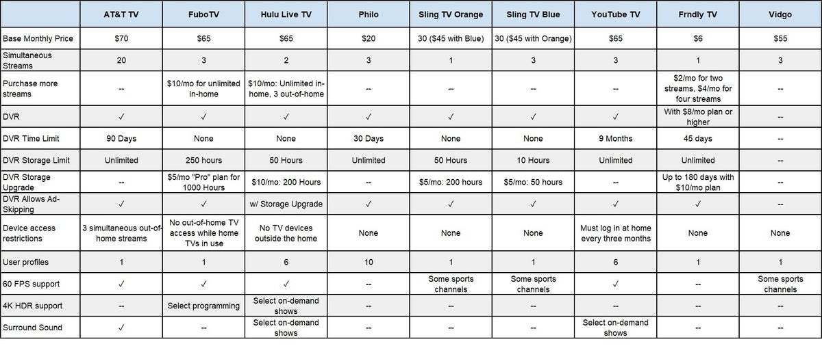 streamingfeaturescompared 100881465 large - Cord cutting: A beginner's guide