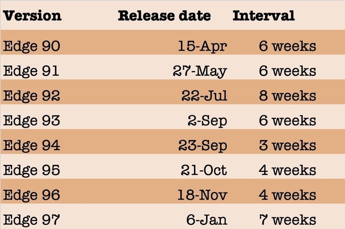edge release dates