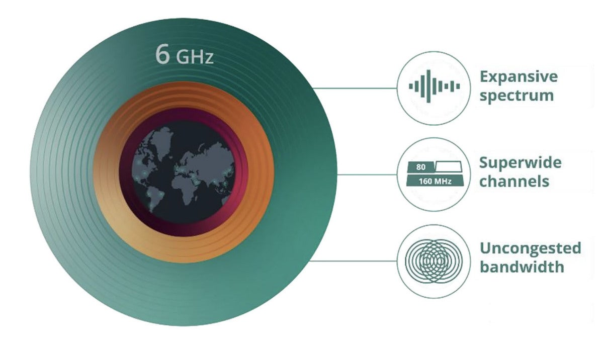 wifi 6e 6ghz