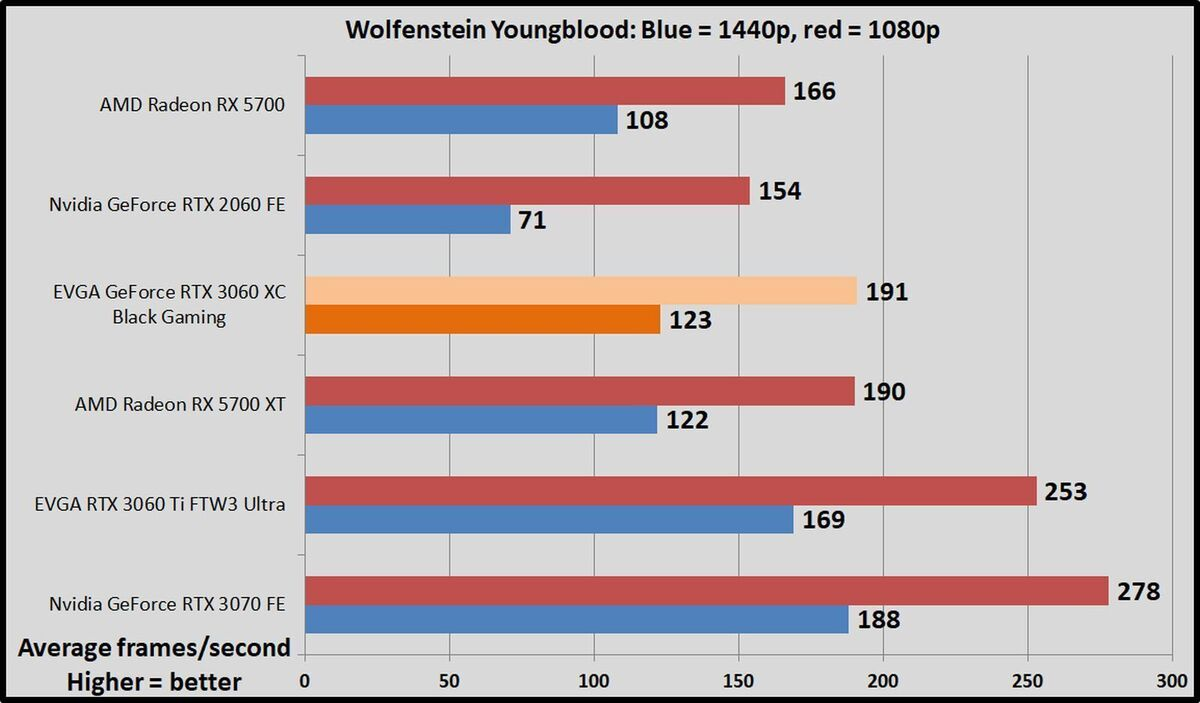 wolf youngblood