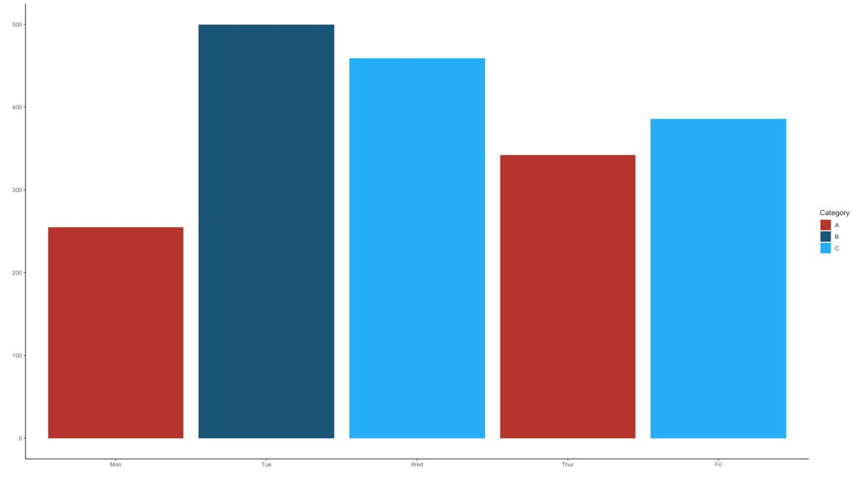 Bar graph with dark red, dark blue, and light blue bars from a custom palette