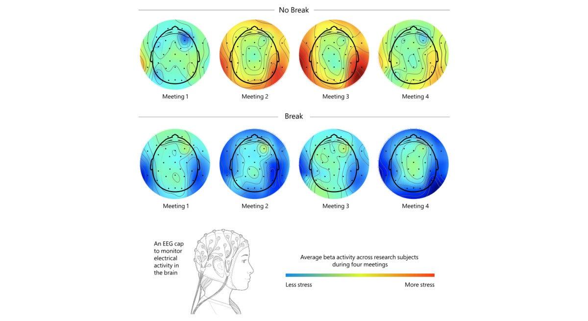 brain scan break vs no break Microsoft Outlook