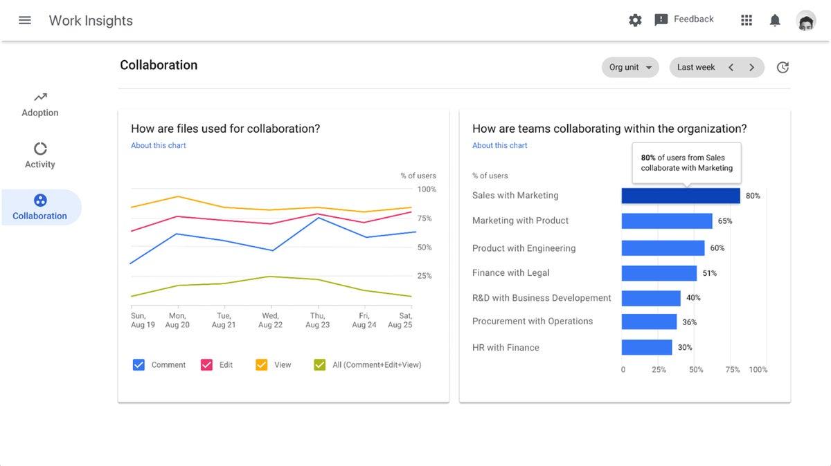 collab analytics google work insights