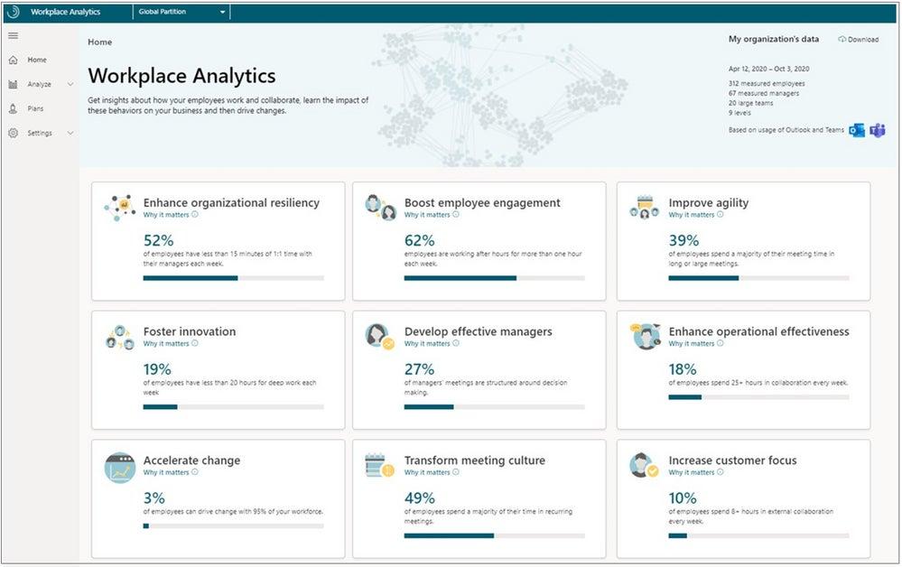 collab analytics microsoft workplace analytics
