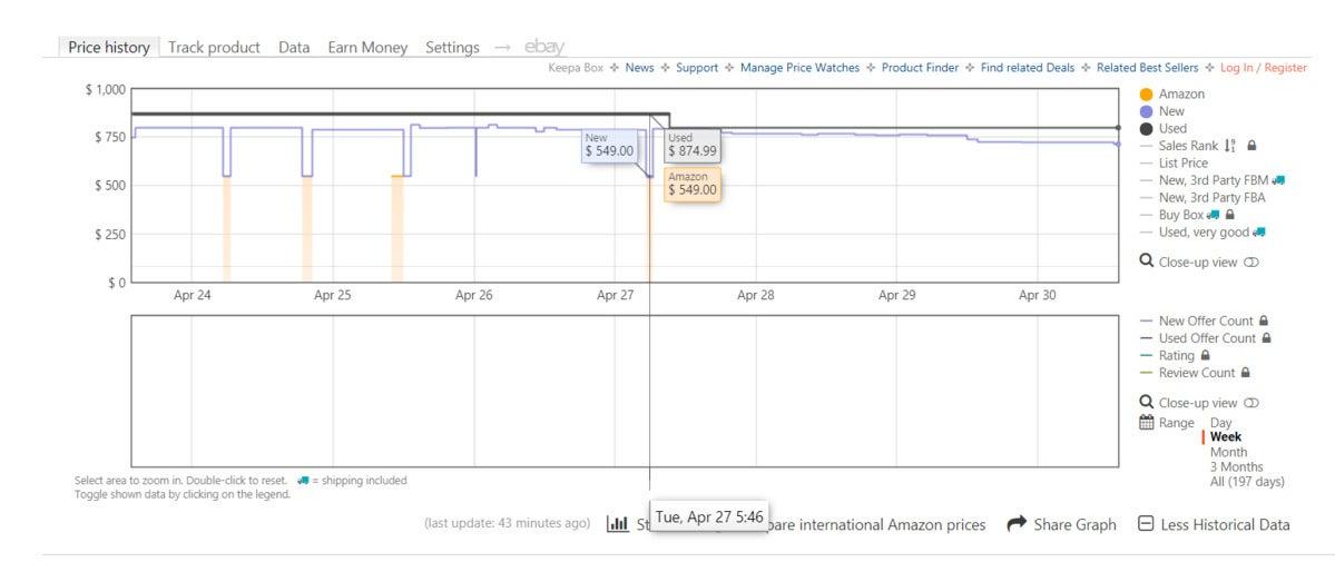 keepa amazon pricing ryzen 9 5900x