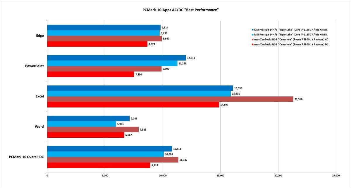 ryzen 5800u pcmark 10 apps acdc better performance