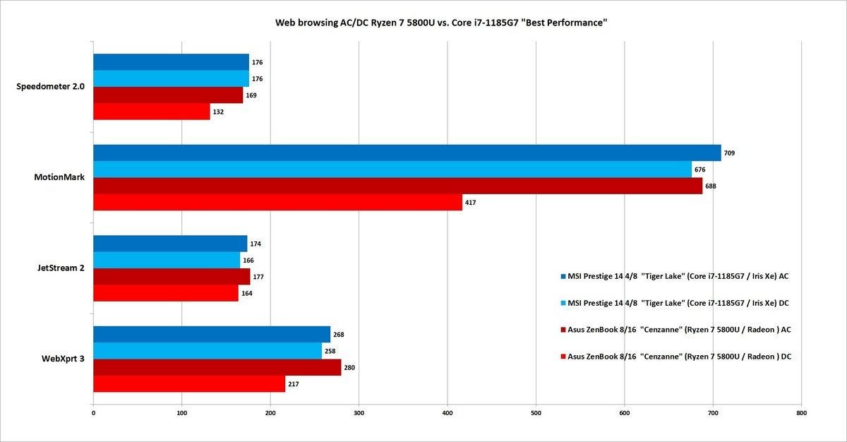 ryzen 9 5800u browsing acdc best performance