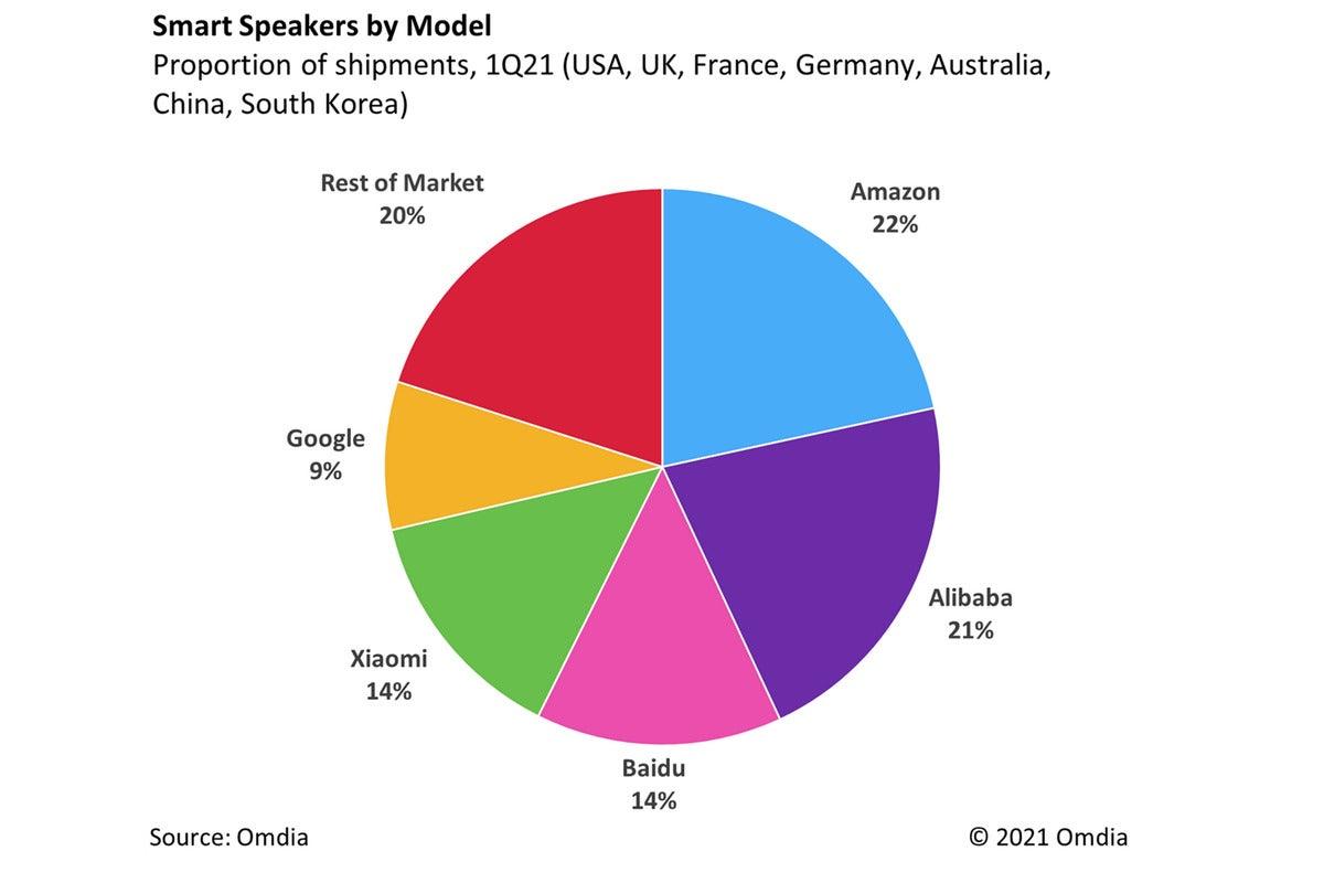 بلندگوهای هوشمند از مدل omdia apr21