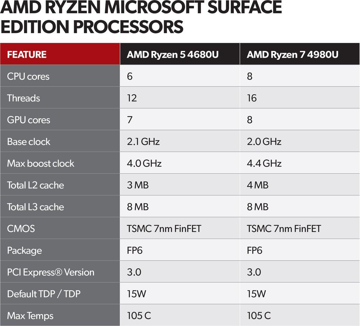 surface laptop 4 ryzen surface edition cpu chart