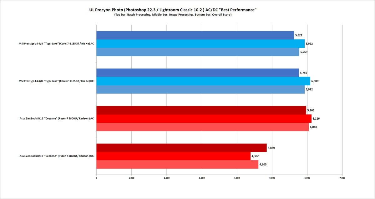 AMD ryzen 5000 vs Intel Tiger Lake Procyon تست عکس AC بهترین عملکرد