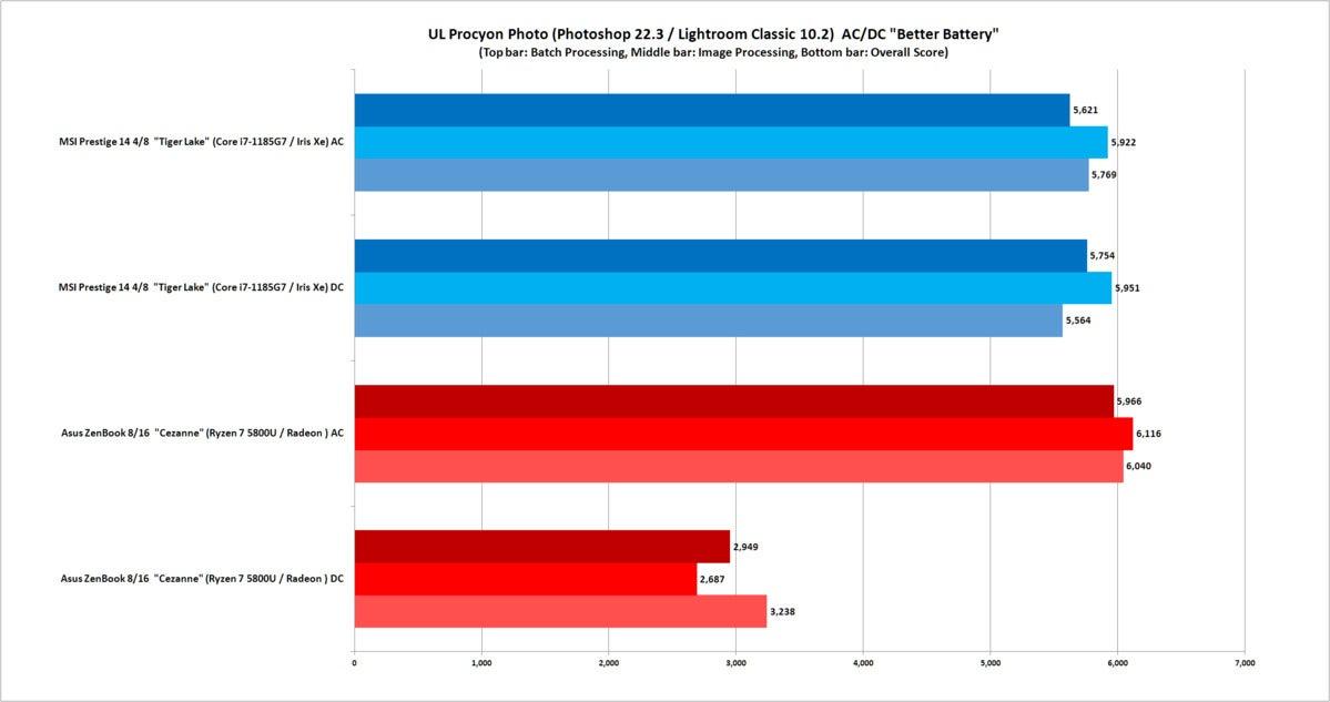 amd ryzen 5000 vs intel tiger lake procyon photo test ac dc better battery