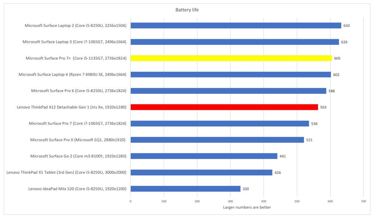 Lenovo ThinkPad X12 Detachable Gen 1 battery life
