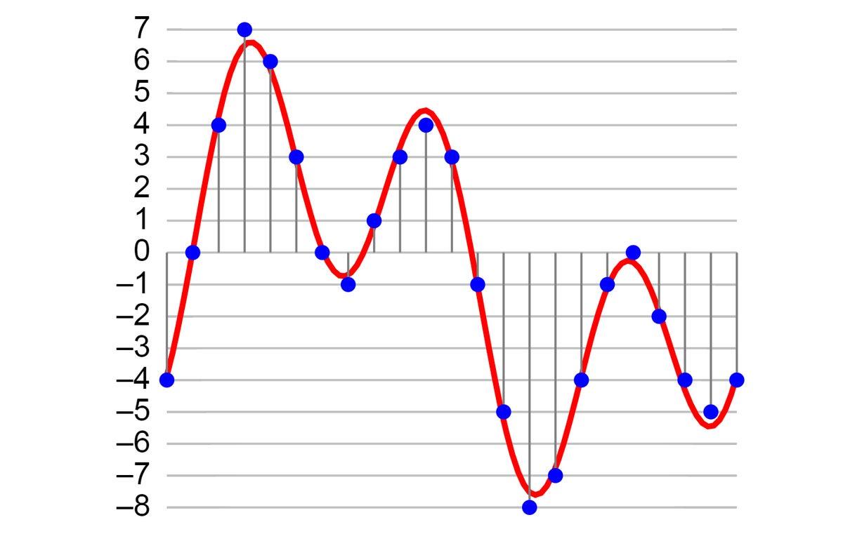bit depth graph
