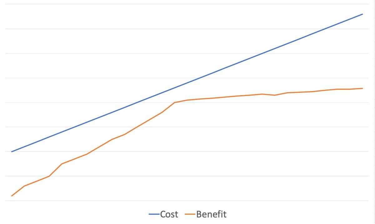 cloud solution costs benefits
