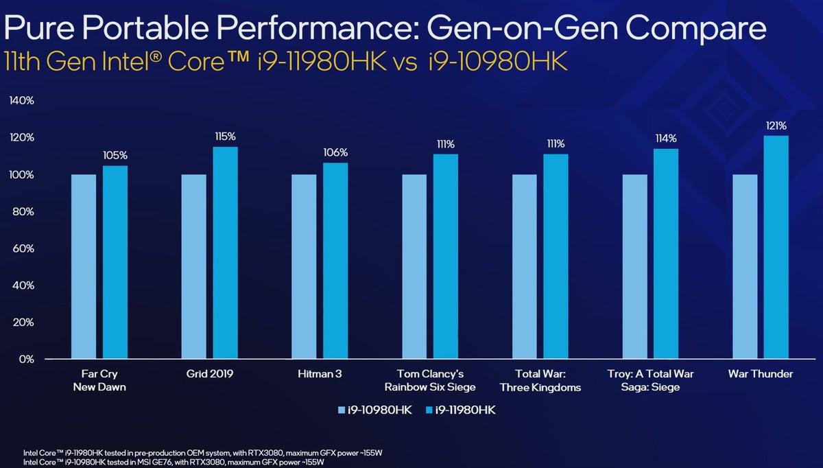 عملکرد بازی gen over gen