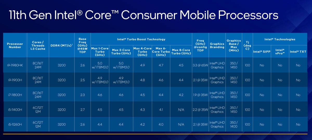 intel 11th gen core h consumer speeds and feeds