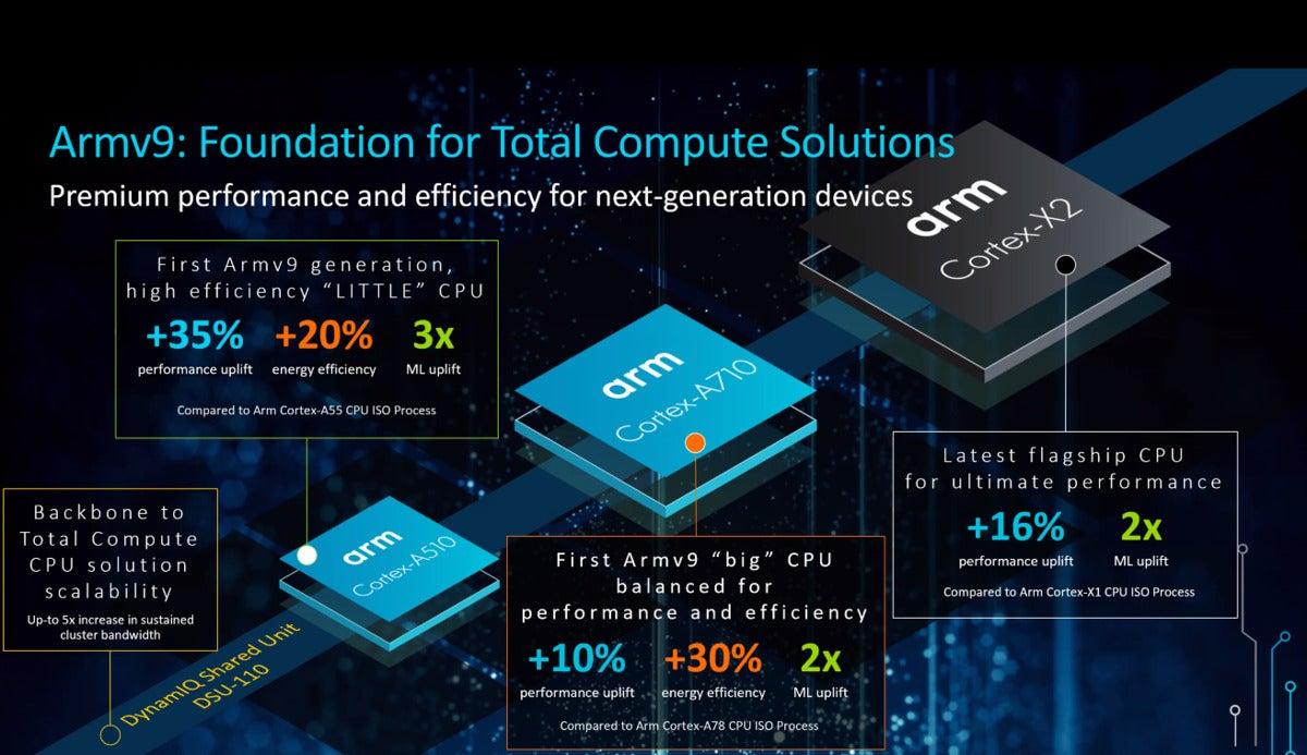 Arm Cortex CPU Cortex-X2 ویرایش 2