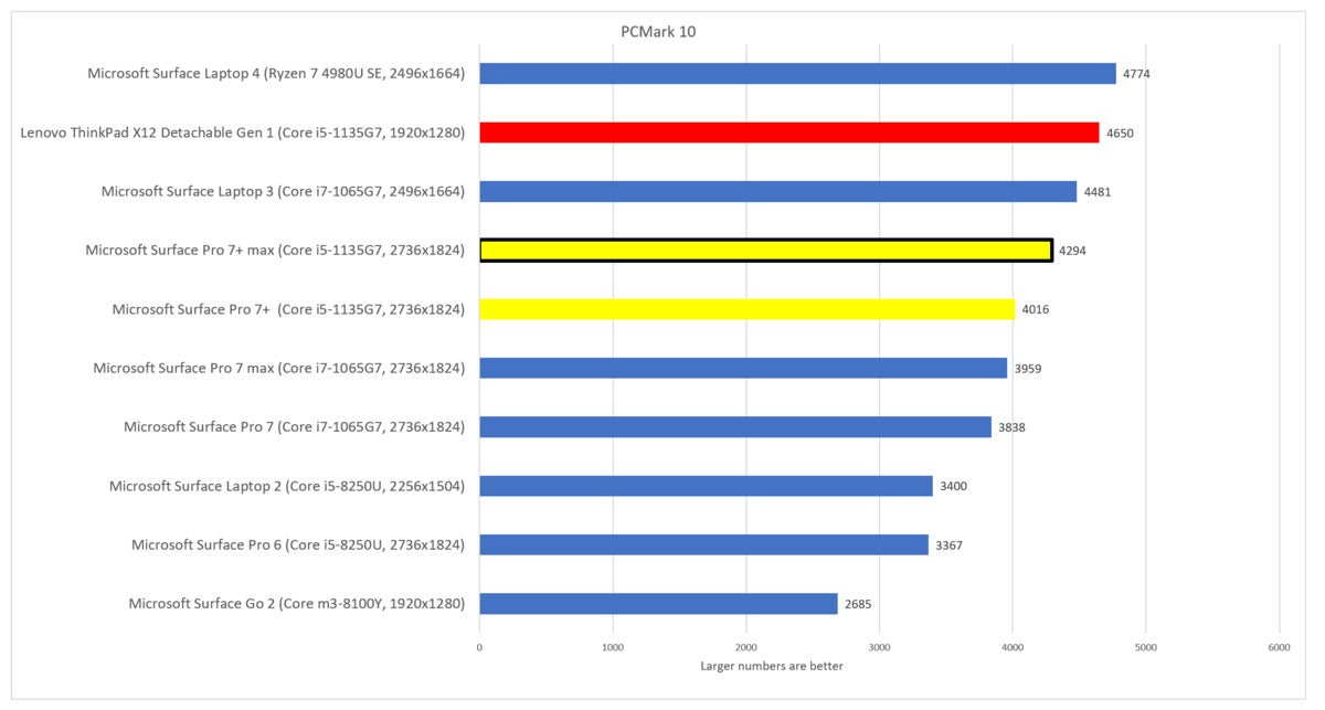 Lenovo ThinkPad X12 Detachable Gen 1 pcmark 10