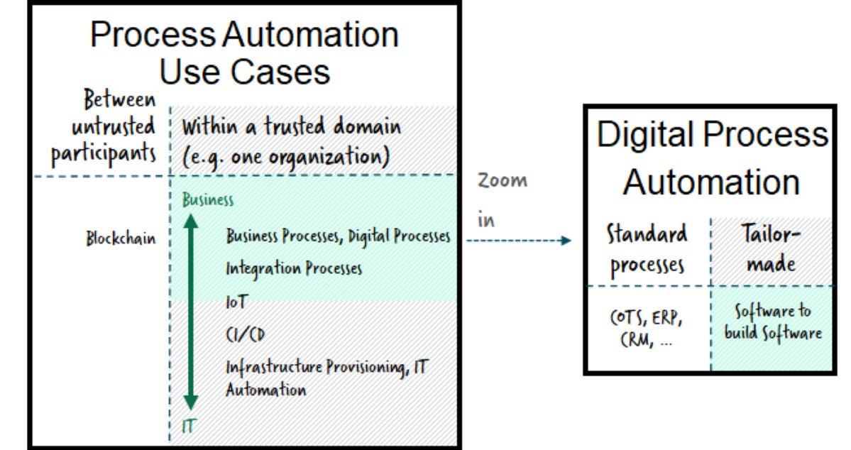 process automation 01