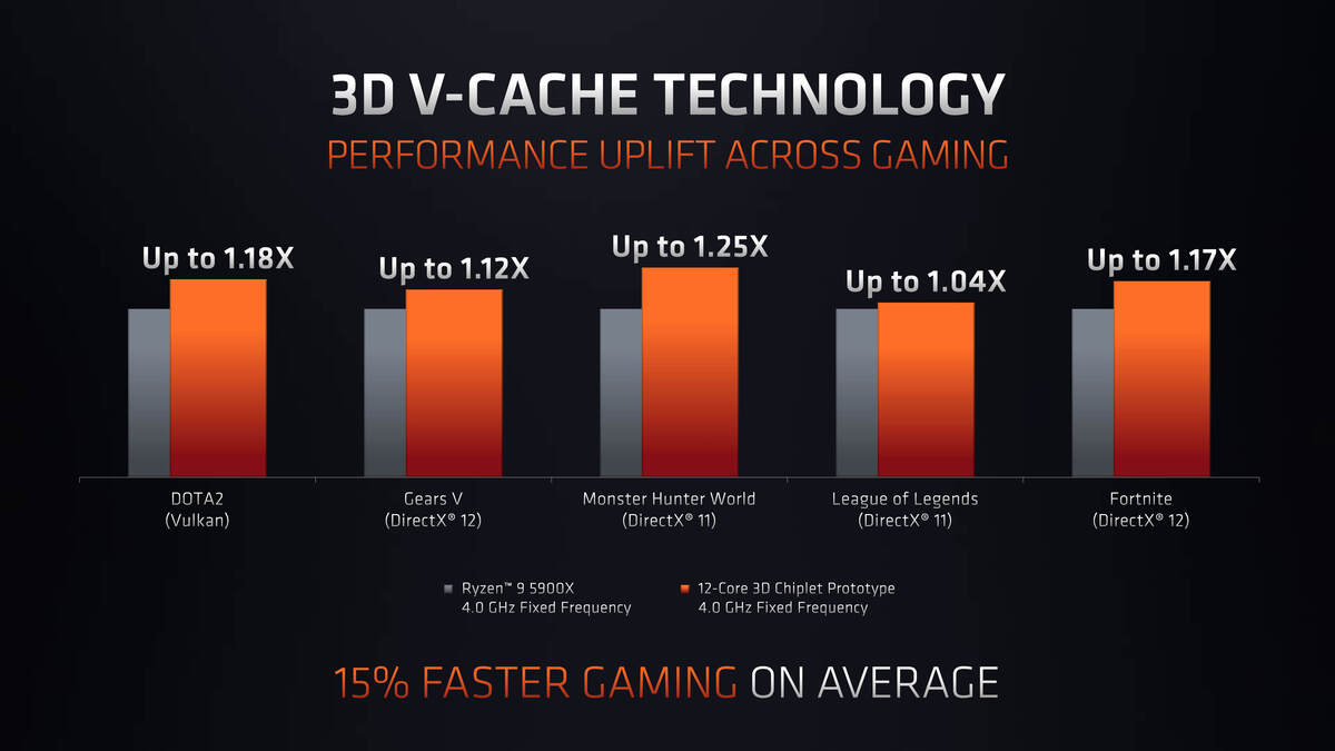 amd computex 2021 show keynote 3d chiplet technology page 08