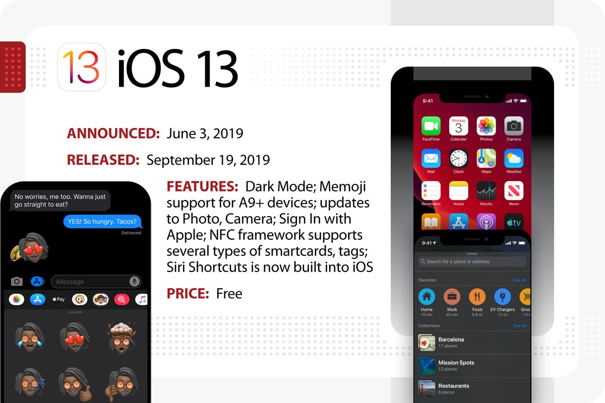Computerworld > The Evolution of iOS > iOS 13