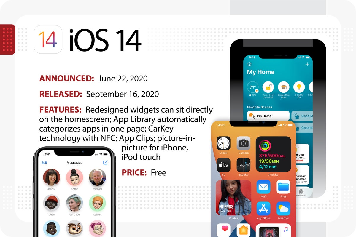 Computerworld > The Evolution of iOS > iOS 14
