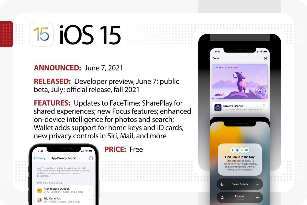 Computerworld > The Evolution of iOS > iOS 15