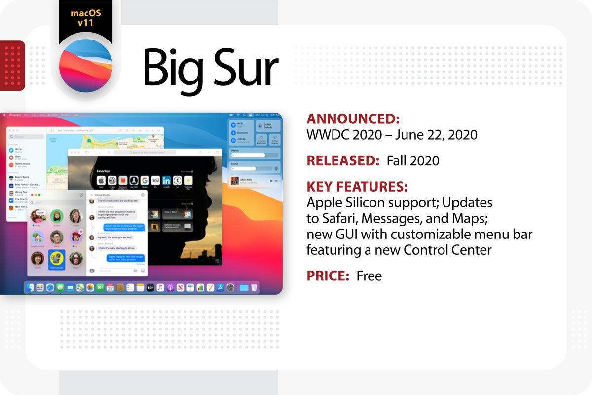 Computerworld > The Evolution of Mac OS X / macOS > Big Sur