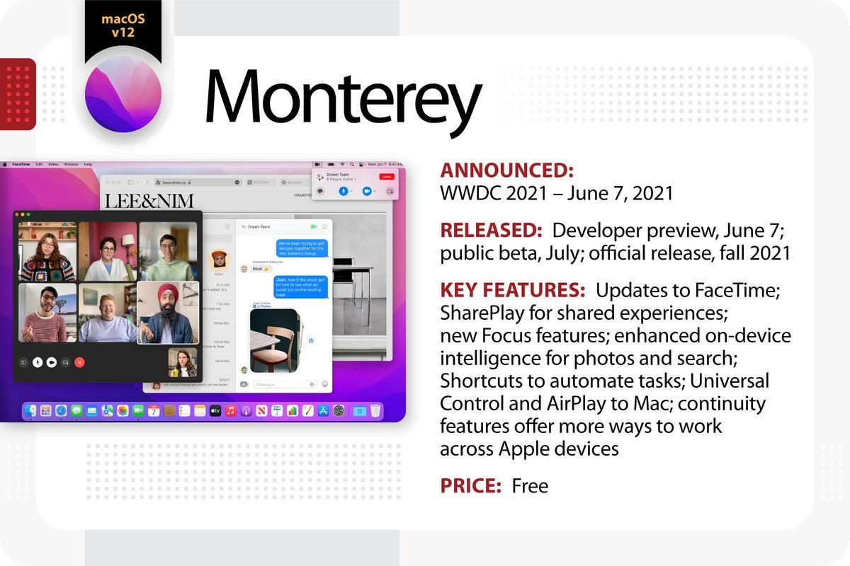 Computerworld > The Evolution of Mac OS X / macOS > Monterey