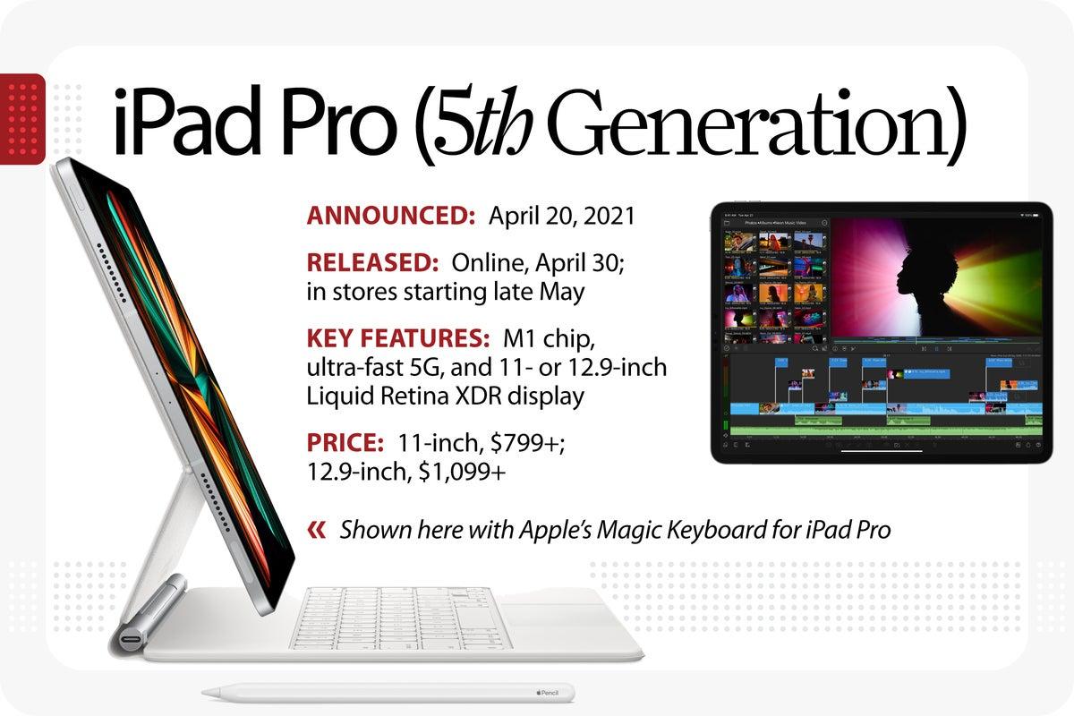 Computerworld > The Evolution of the iPad > iPad Pro [5th Generation]