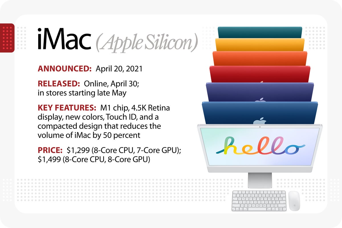 Computerworld > The Evolution of the Macintosh > iMac (Apple Silicon)